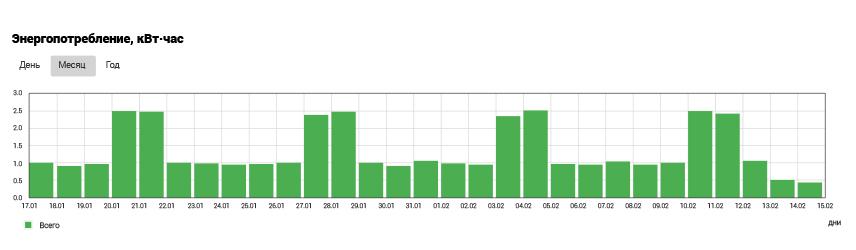 График энергопотребления terneo
